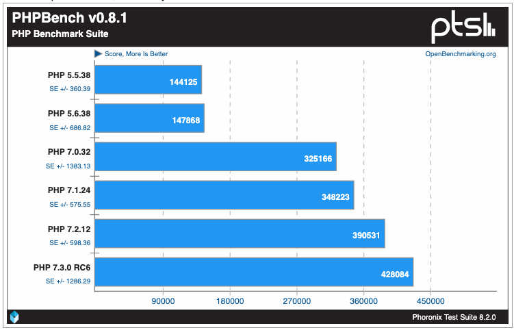 PHP Performance Benchmarks